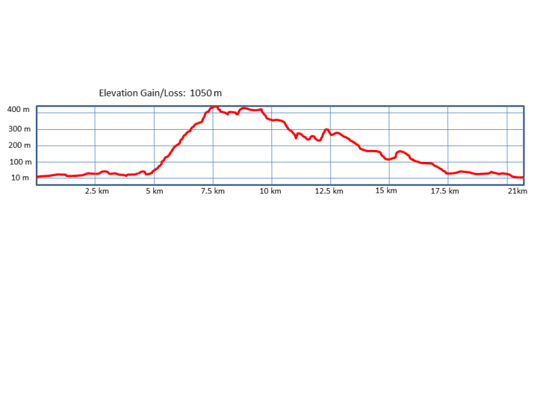 Elevation profile - final